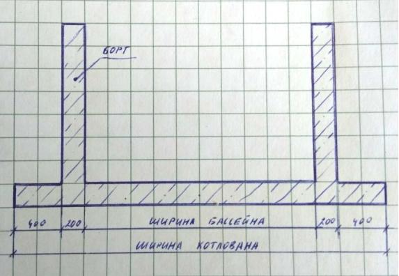 ширина котлована бассейна