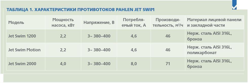 характеристики противотоков JetSwim Pahlen